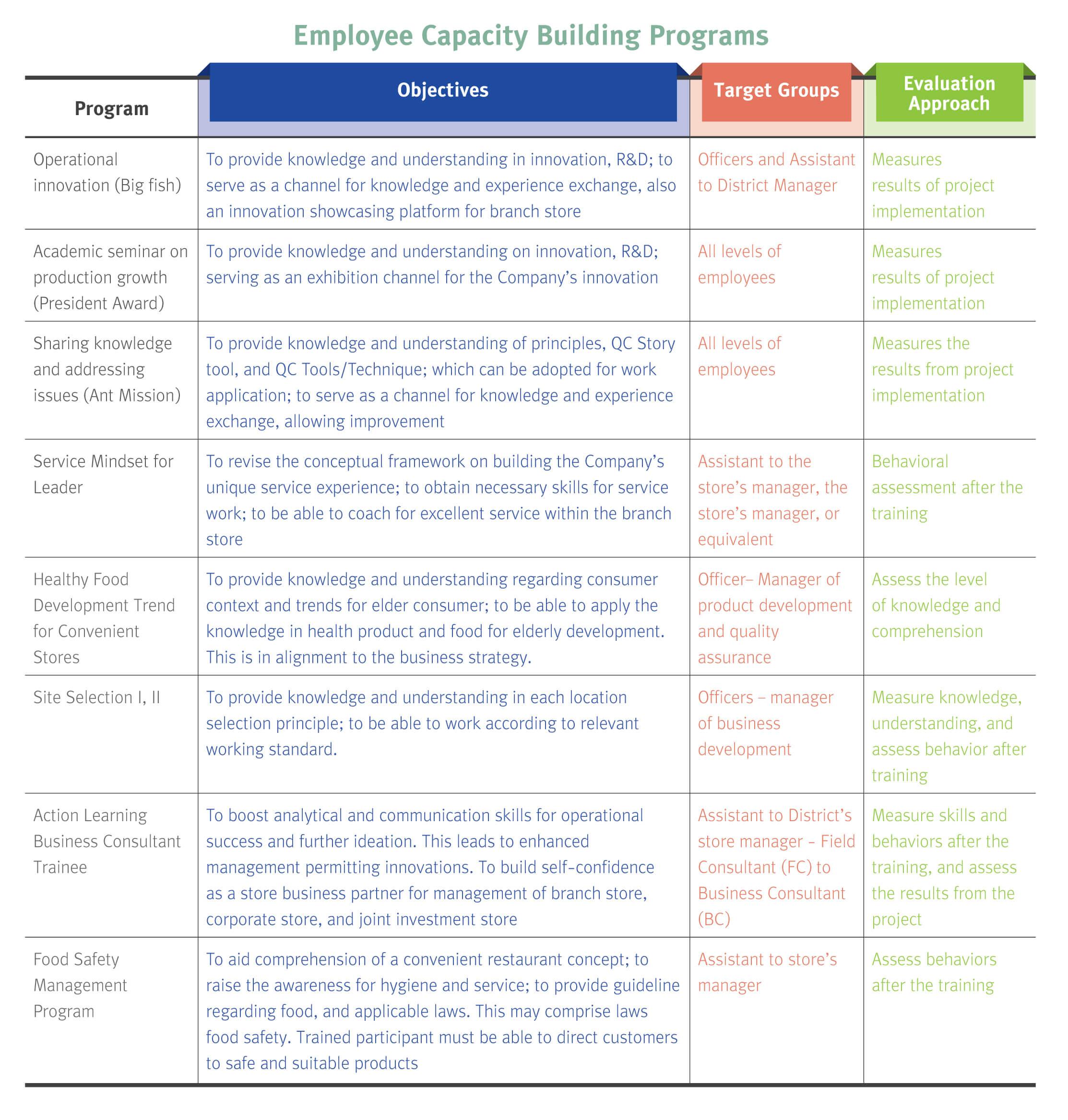 Leadership and Human Capital Development - CPALL