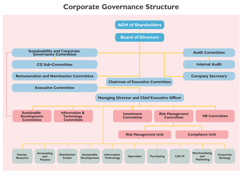 Corporate Governance - CPALL